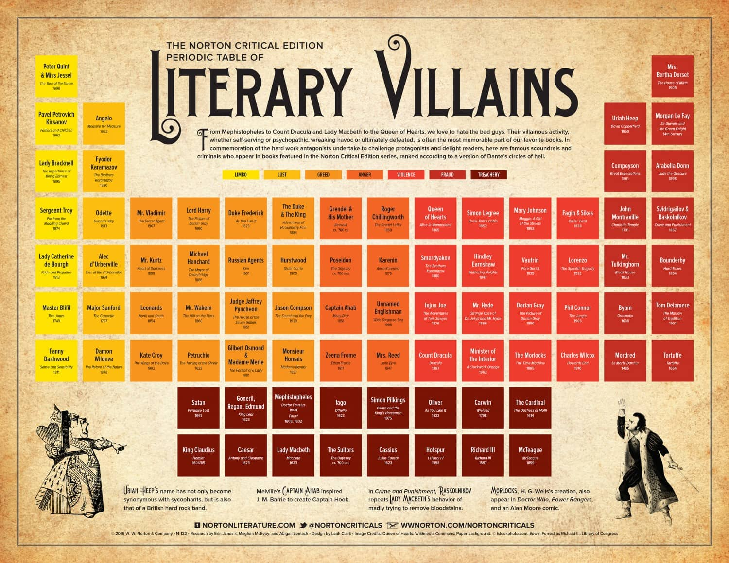 Infographic periodic table of literary villains the digital reader scoundrels and criminals who appear in books featured in the norton critical edition series ranked according to a version of dantes circles of hell fandeluxe Gallery