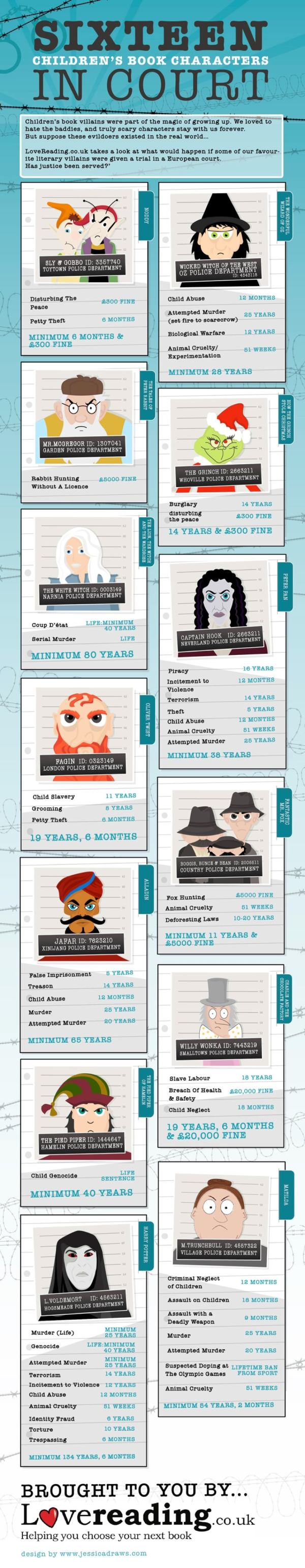 Infographic: Sixteen Children's Books Characters in the Hoosegow Infographic