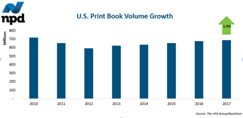 NPD Reports US Print Unit Sales Up 1.9% in 2017 Uncategorized
