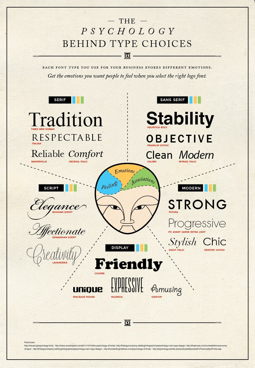 Infographics: What Your Font Choices Say About You (2) Infographic
