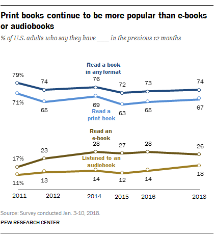 One in Five Americans Have Listened to an Audiobook, One in Four Have Read an eBook surveys & polls