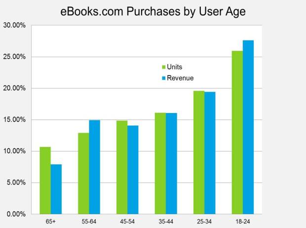 Are You Ready For The Next eBook Boom? DeBunking