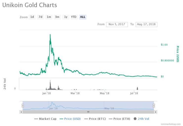 unikoingold price chart ico