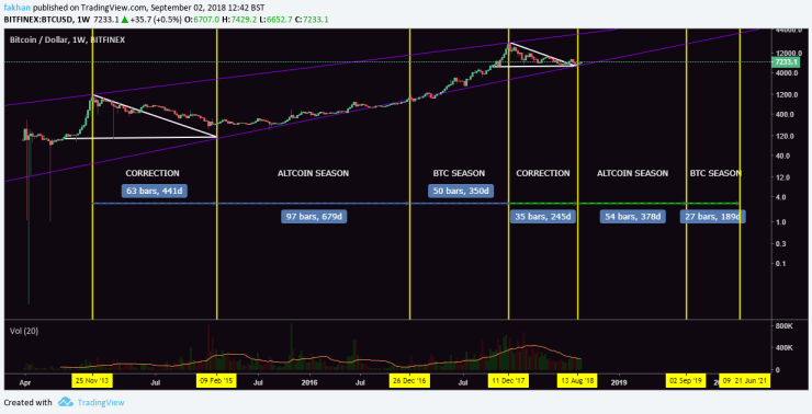 Bitcoin Chart With Values