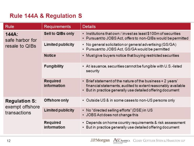 Legal: Regulation S