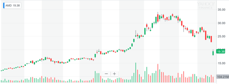 AMD's stock price plummeted