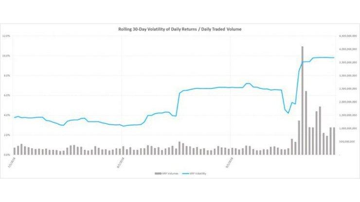 XRP Volatility & Volume