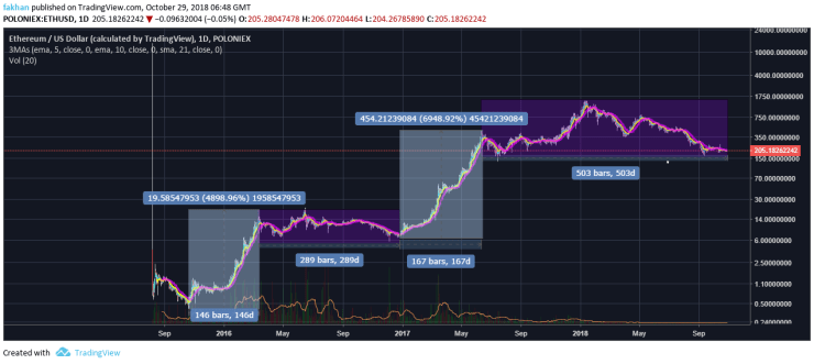 Ethereum Chart With Values