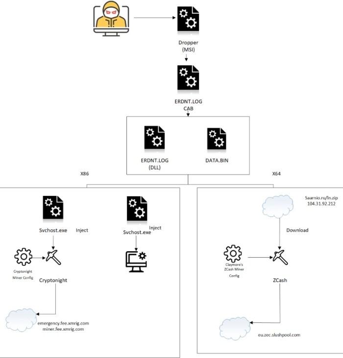 WebCobra crypto mining malware