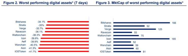 Cryptocurrency worst performers