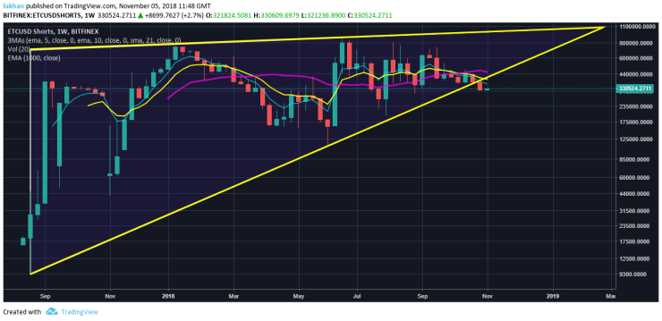 Ethereum Classic Chart With Values