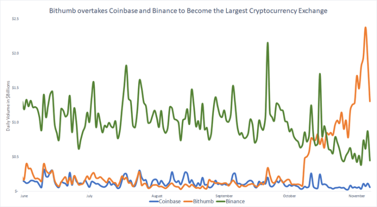 Bithumb's trading volume compared to that of other top exchanges