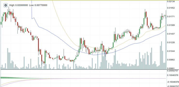 BCHSV's pricei s seemingly recovering