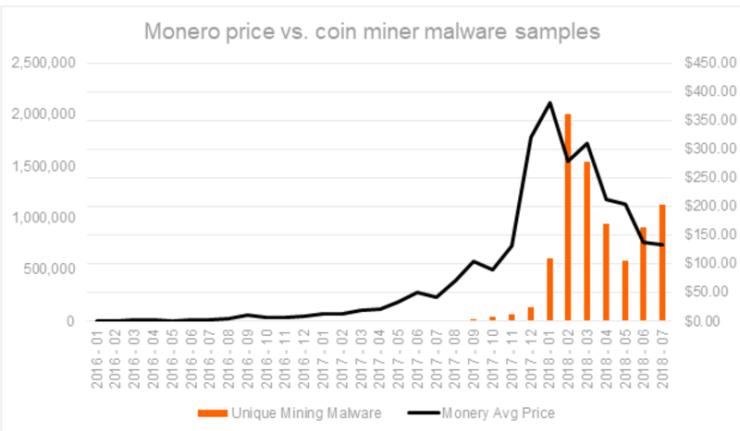 Monero's price in tandem with cryptojacking incidents