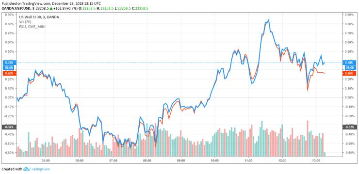 dow jones S&P 500