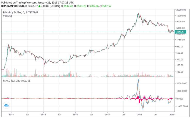 bitcoin price logarithmic chart