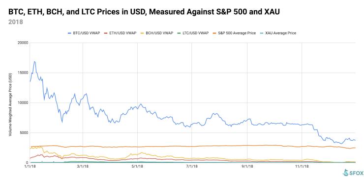 crypto vs stock market