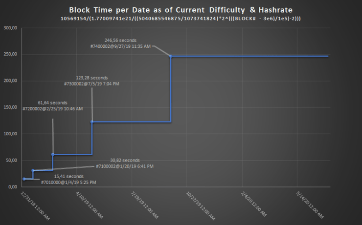 Block time increase due to ethereum difficulty bomb