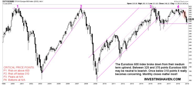 european stocks buy sell