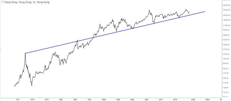 Charts Of International Stock Markets HSI