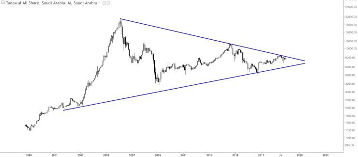Charts Of International Stock Markets Saudi