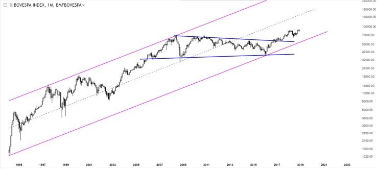 Charts Of International Stock Markets Bovespa