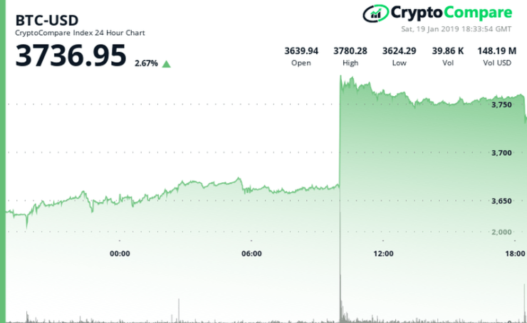 Bitcoin's price performance in the last 24-hour period