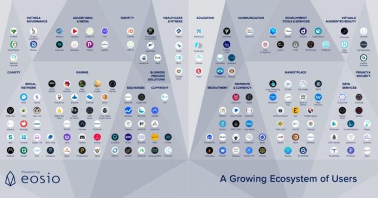 Growing EOS Developer Ecosystem