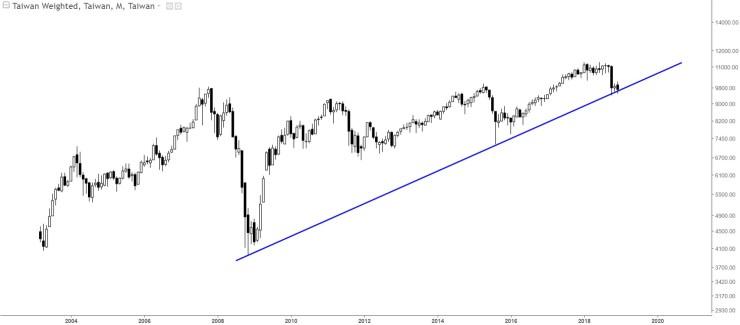 Charts Of International Stock Markets TWII