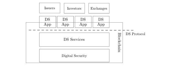 DS Protocol