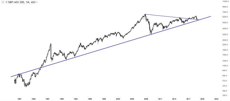 Charts Of International Stock Markets AUSTRALIA