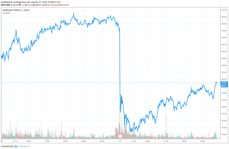 morgan stanley stock share price