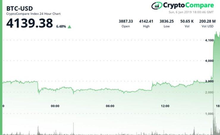 Bitcoin has jump jumped over the $4,100 mark
