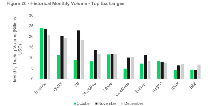 Historical monthly trading volumes