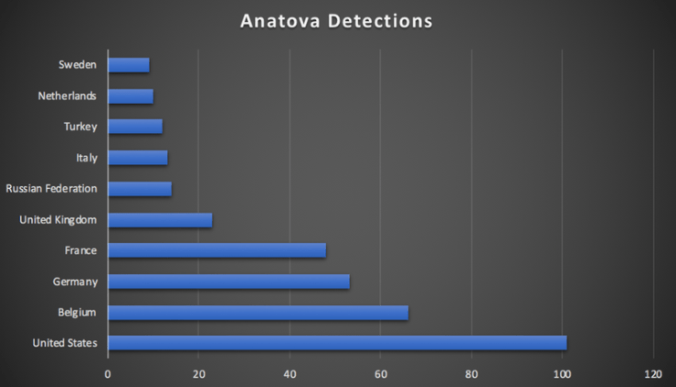 Known cases of Anatova by region