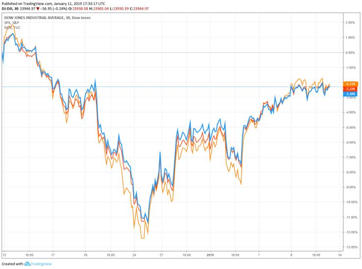 dow jones nasdaq S&P 500