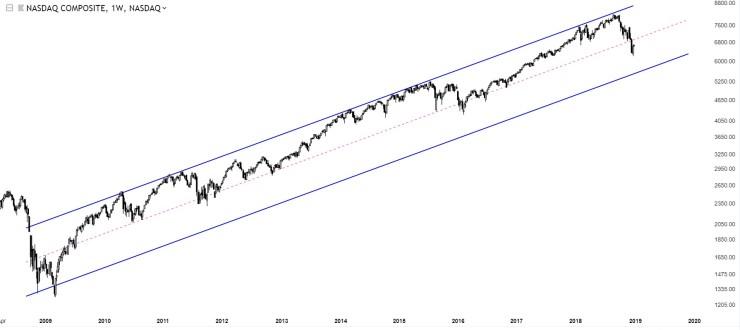 Charts Of International Stock Markets Nasdaq