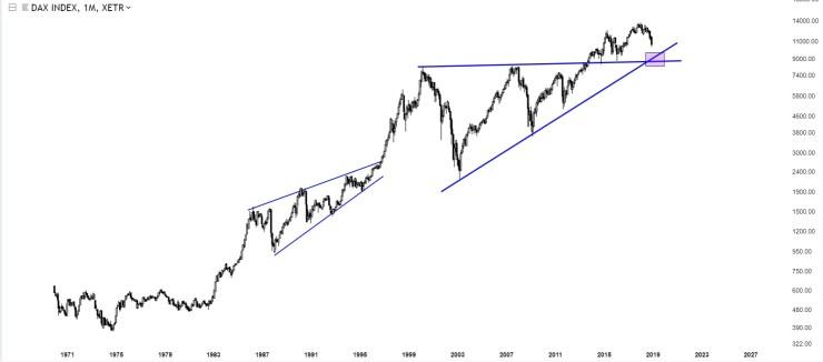 Charts Of International Stock Markets DAX