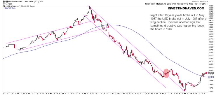 1987 market crash charts USD