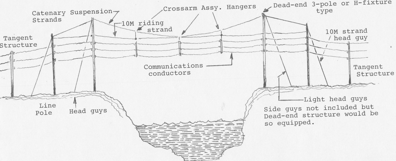 catenary open wire diagram [ 2813 x 1141 Pixel ]