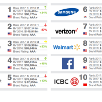 The most valuable brands in the world, in one chart
