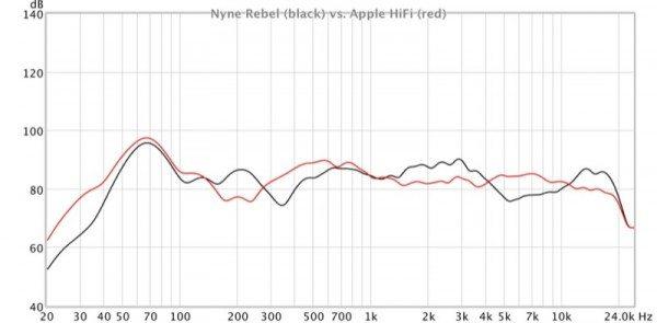 Nyne Rebel splashproof portable Bluetooth speaker review
