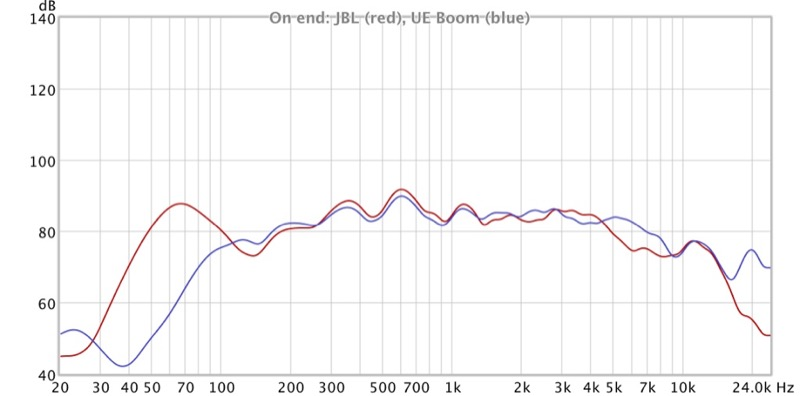 JBL Charge 3 waterproof portable Bluetooth speaker review