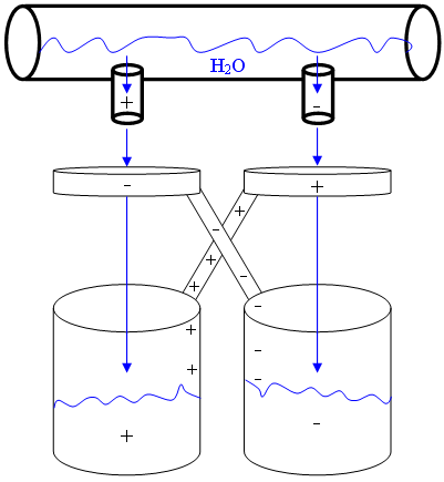 A diagram depicting the main components of the Kelvin Water Dropper experiment. Image credit: AySz88 via Wikimedia Commons (License)