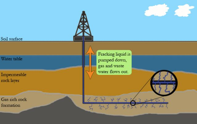 Schematic illustration of hydraulic fracturing method. Image credit: Arvid Rensfeldt