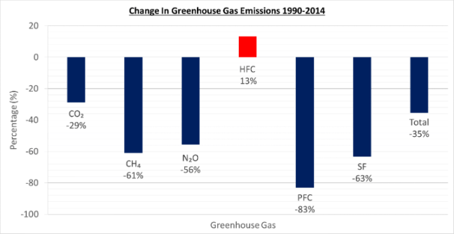 Changes in selected greenhouse gas emissions from 1990-2014. Graph constructed from UKDEFRA data