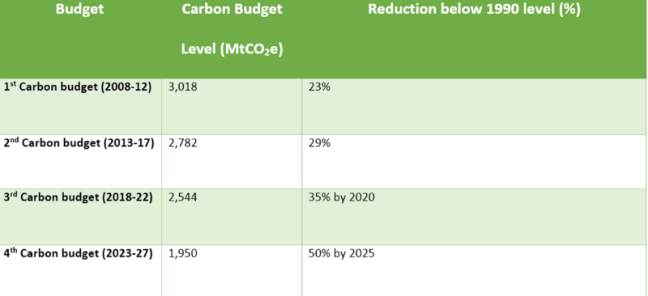 The UK's four emissions targets.