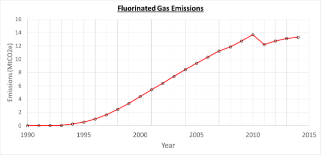 Yearly fluoride gas emissions from 1990-2014