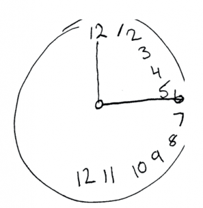 "A classic test for hemispatial neglect is asking the patient to draw a clock face. All of the numbers will be drawn on the right side as the person is completely unaware of the left side of their visual field"". Credit: Dhru4you via WikiCommons."