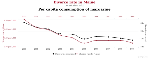 This graph shows a perfect correlation between margarine consumption and divorce rate in Maine – an example that correlation does not necessarily imply causation. Image credit: Spurious Correlations by Tyler Vigen http://www.tylervigen.com/spurious-correlations. Licence: https://creativecommons.org/licenses/by/4.0/